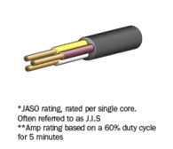 3 Core Cable 30-White,Yellow,Brown